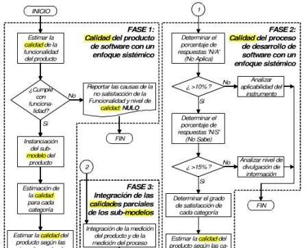 modelo de calidade de software libre