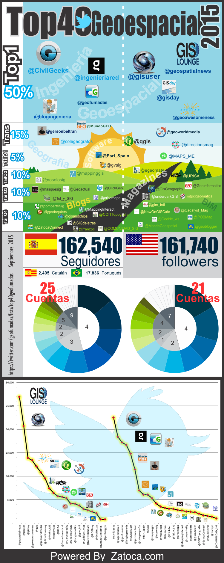 40 Geospatial Top2015 Infographics